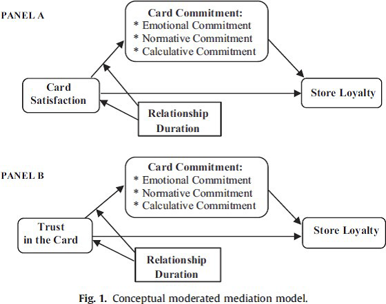 conceptual-moderated-mediation-model